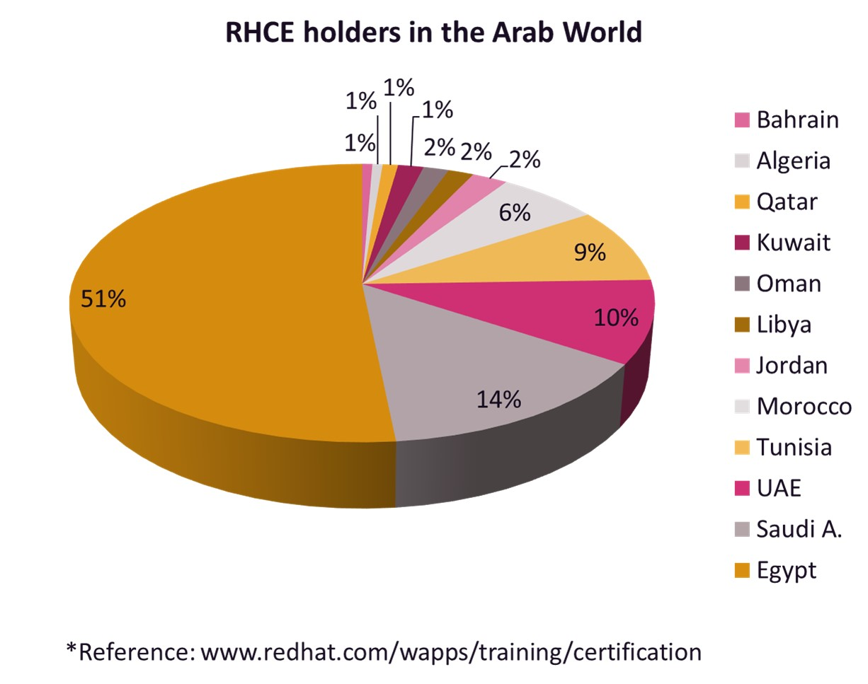 RHCE holders in Arab Region1